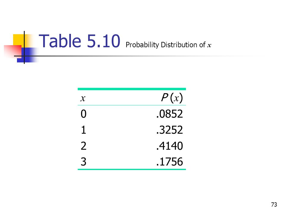 Table 5.10 Probability Distribution of x