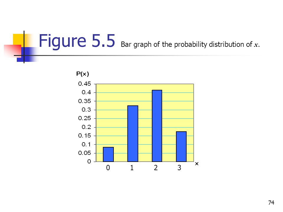 Figure 5.5 Bar graph of the probability distribution of x.