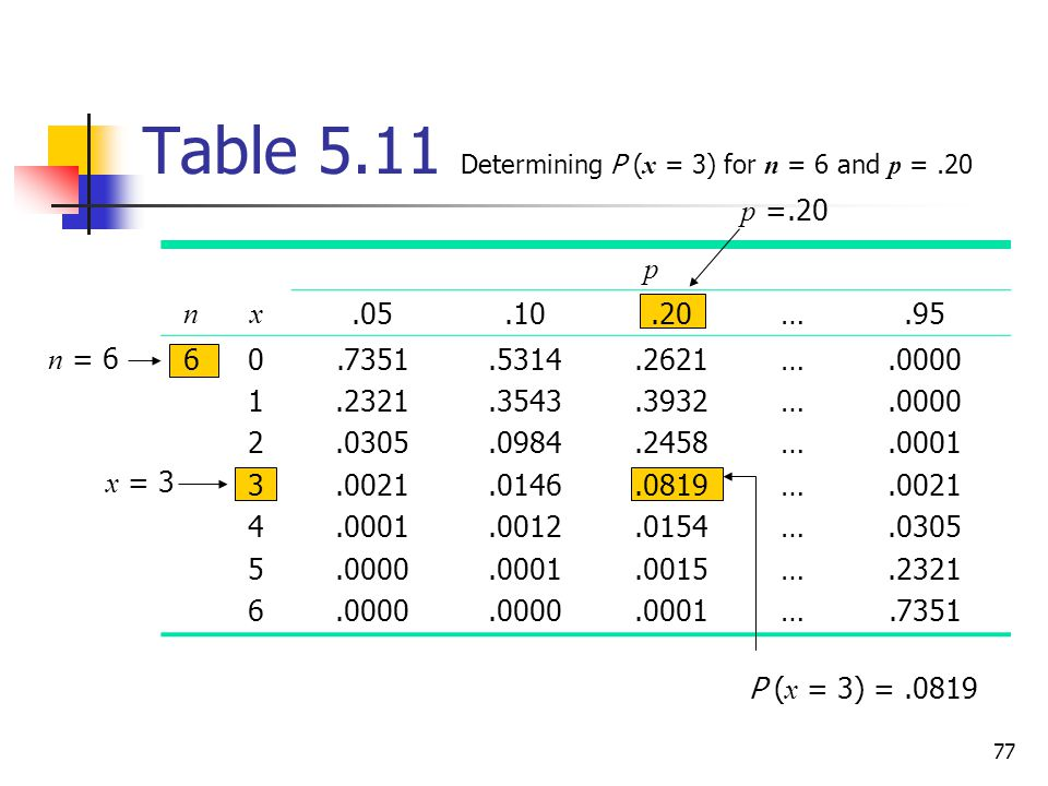 Table 5.11 Determining P (x = 3) for n = 6 and p = .20