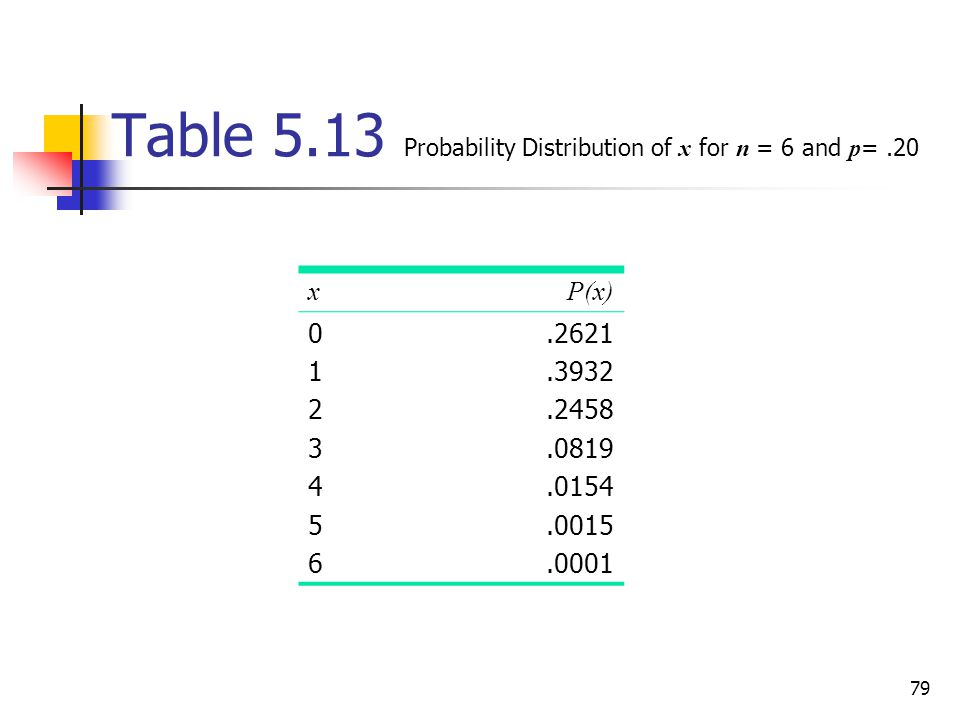 Table 5.13 Probability Distribution of x for n = 6 and p= .20