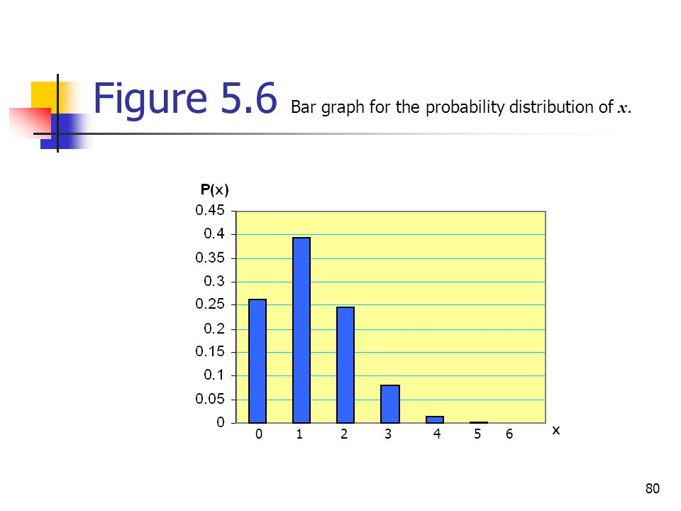 Figure 5.6 Bar graph for the probability distribution of x.