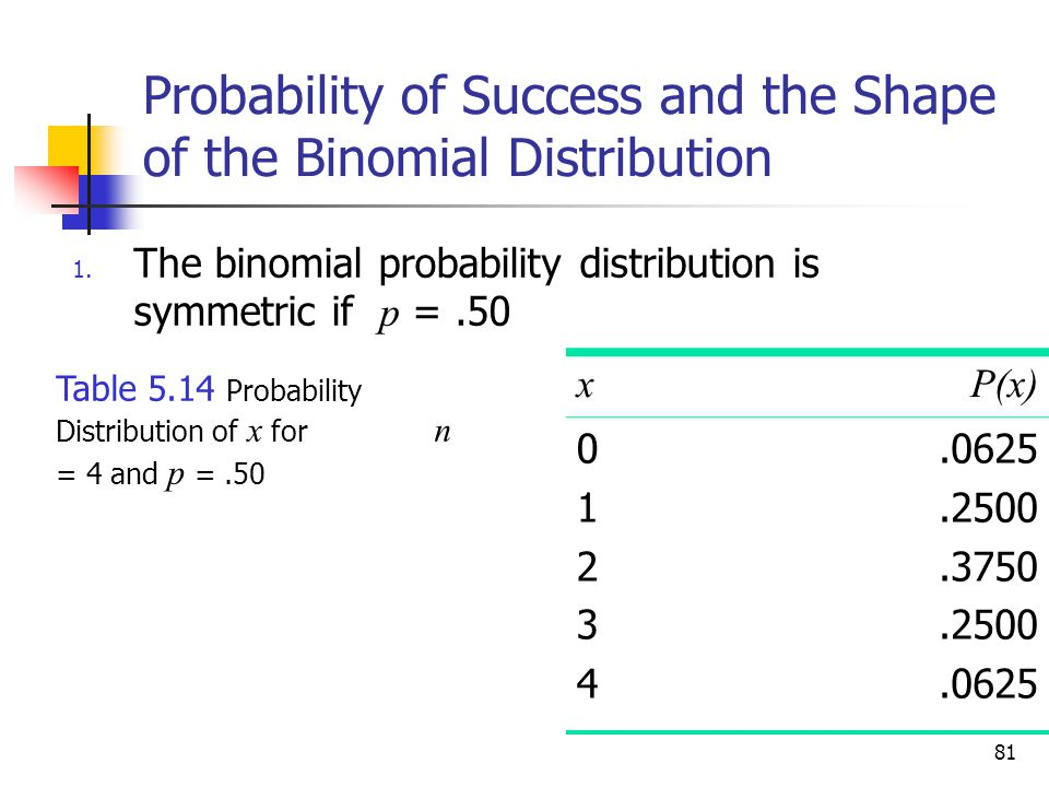 Probability of Success and the Shape of the Binomial Distribution