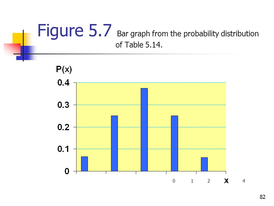 Figure 5.7 Bar graph from the probability distribution of Table 5.14.