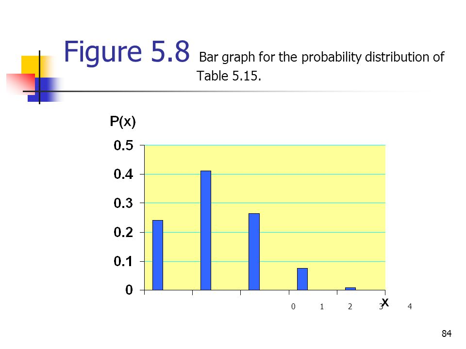 Figure 5.8 Bar graph for the probability distribution of Table 5.15.