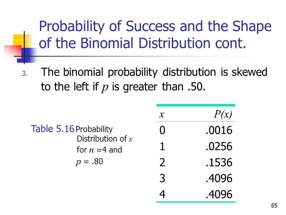 Probability of Success and the Shape of the Binomial Distribution cont.