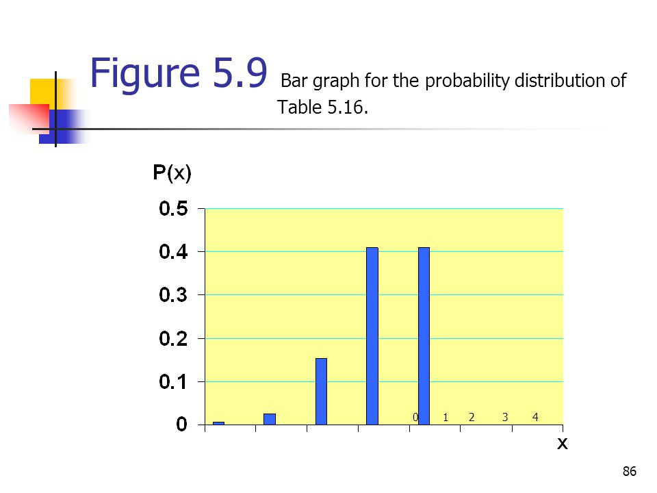 Figure 5.9 Bar graph for the probability distribution of Table 5.16.