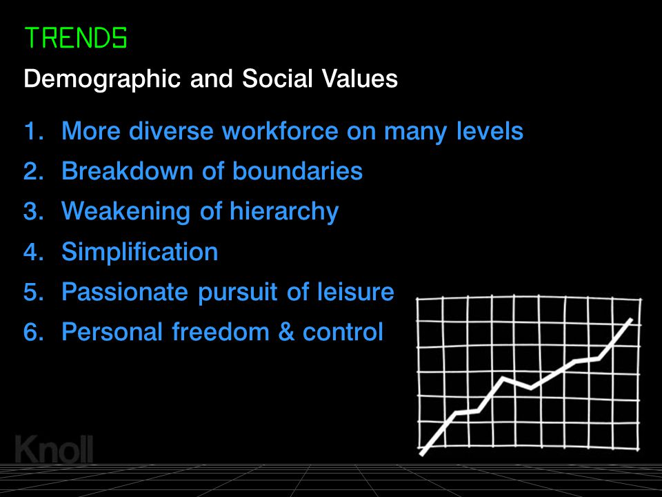 TRENDS Demographic and Social Values