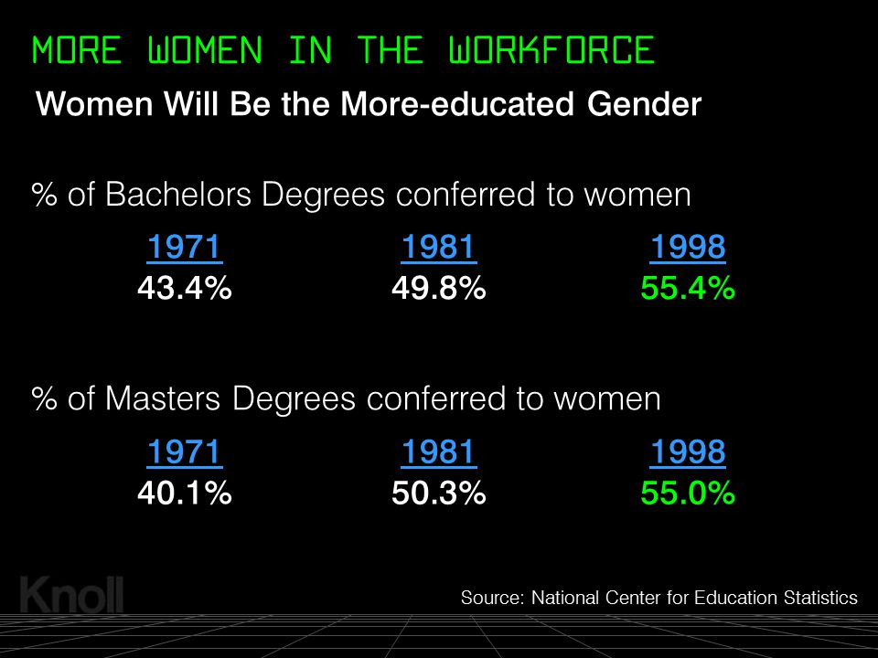 MORE WOMEN IN THE WORKFORCE