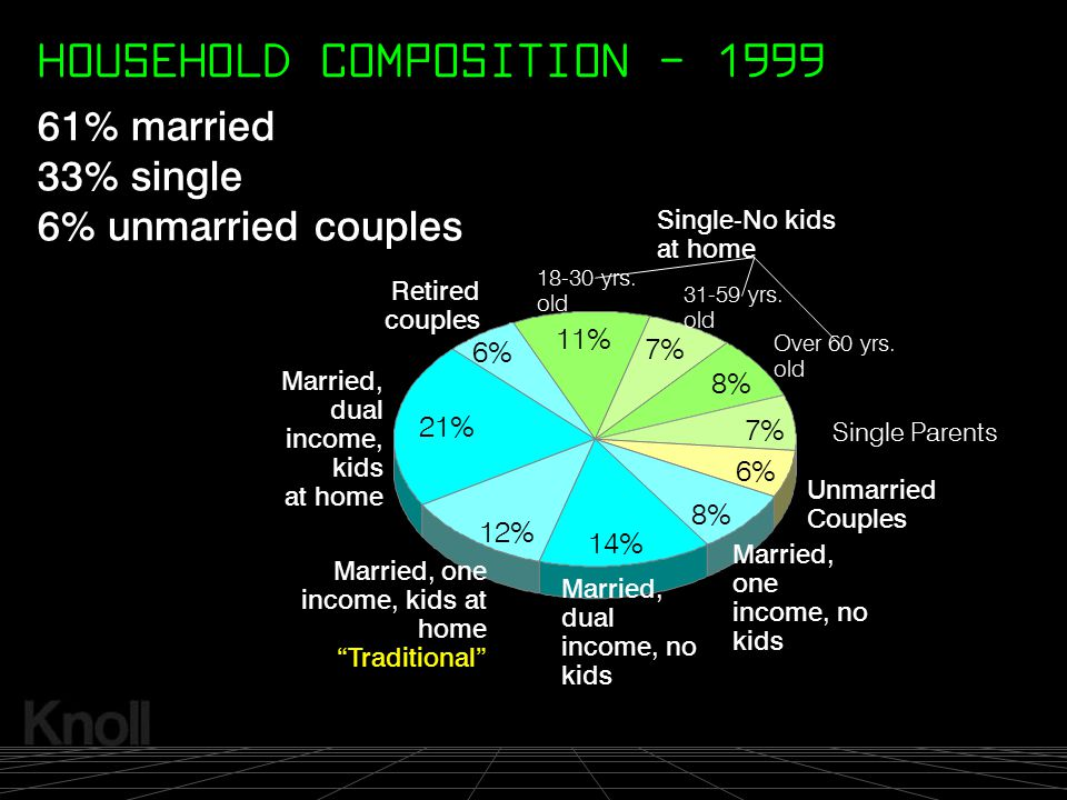 HOUSEHOLD COMPOSITION - 1999