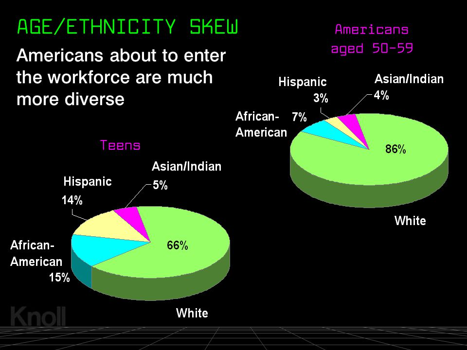 AGE/ETHNICITY SKEW Americans aged 50-59. Americans about to enter the workforce are much more diverse.