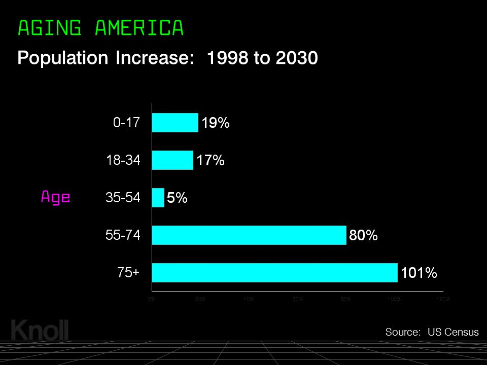 AGING AMERICA Population Increase: 1998 to 2030 Age Source: US Census