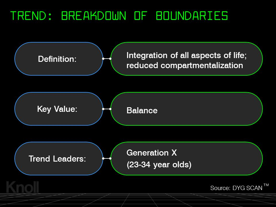 TREND: BREAKDOWN OF BOUNDARIES