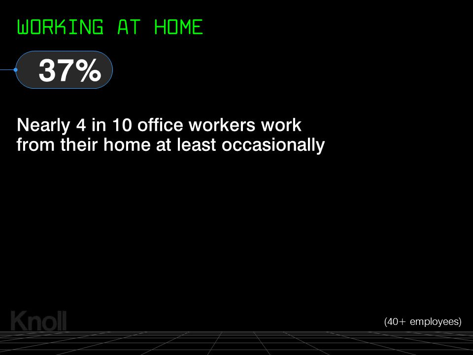 WORKING AT HOME 37% Nearly 4 in 10 office workers work from their home at least occasionally.