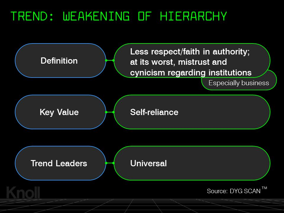 TREND: WEAKENING OF HIERARCHY
