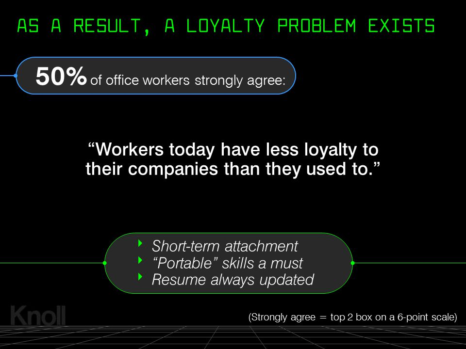 AS A RESULT, A LOYALTY PROBLEM EXISTS