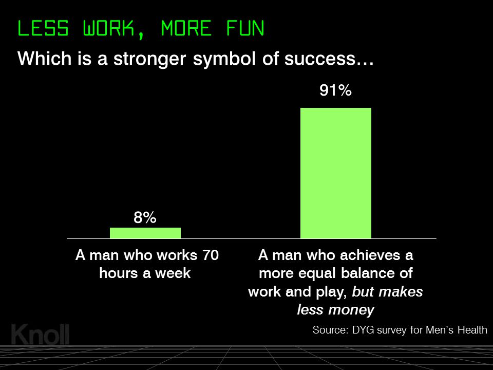 LESS WORK, MORE FUN Which is a stronger symbol of success… 91% 8%