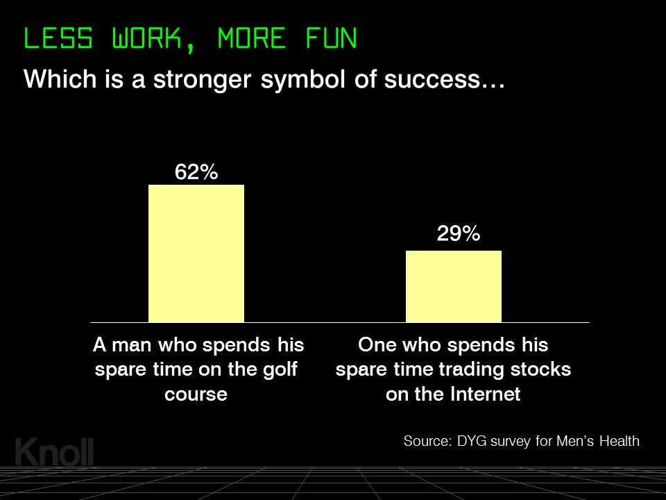 LESS WORK, MORE FUN Which is a stronger symbol of success… 62% 29%