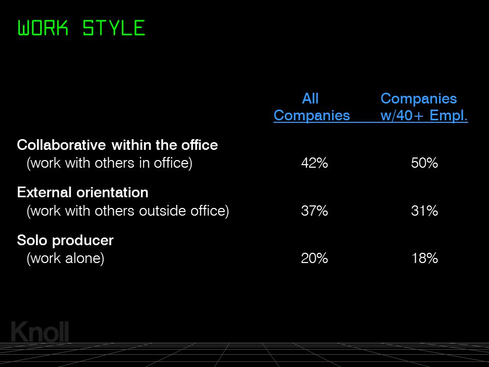 WORK STYLE All Companies Companies w/40+ Empl.