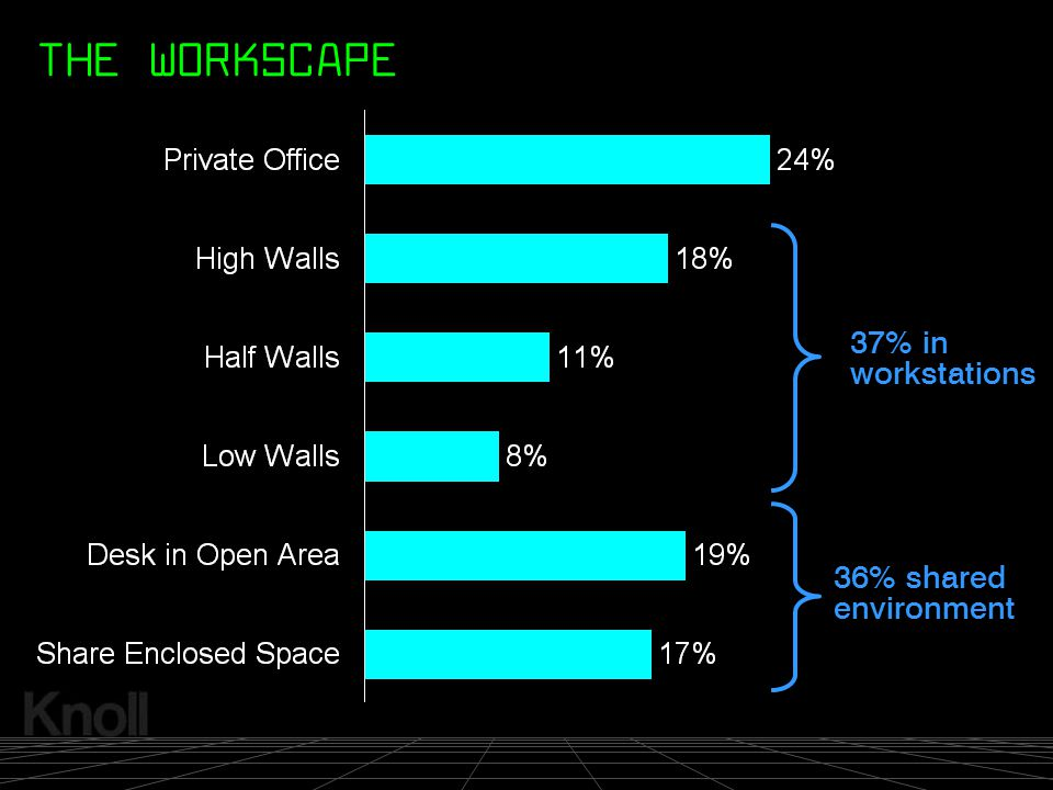 THE WORKSCAPE 37% in workstations 36% shared environment
