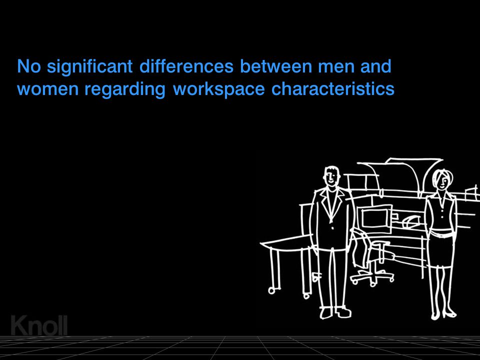 No significant differences between men and women regarding workspace characteristics