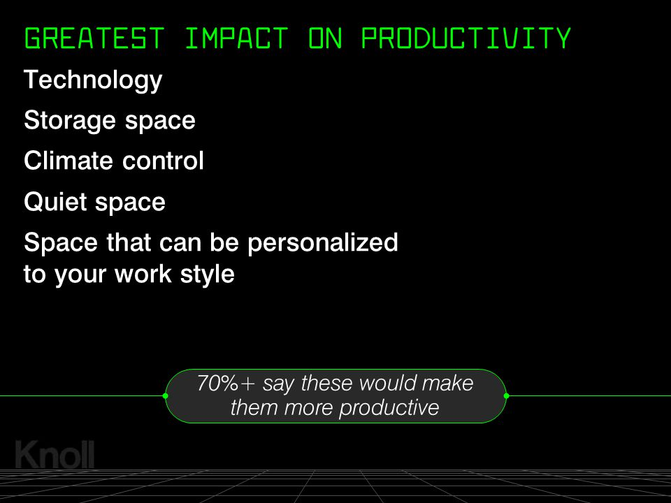 GREATEST IMPACT ON PRODUCTIVITY