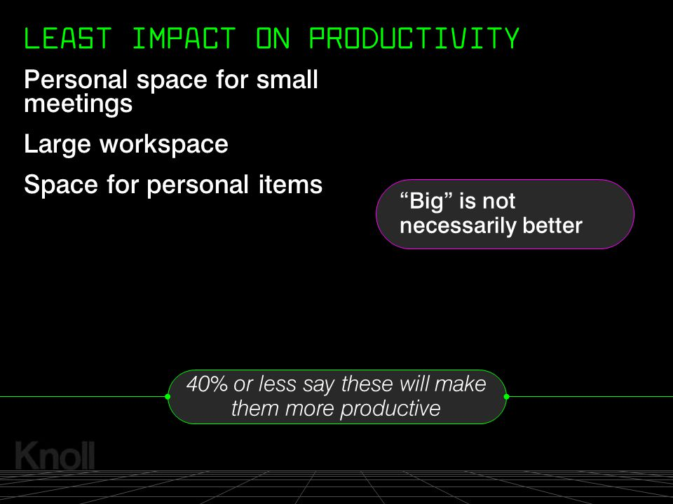 LEAST IMPACT ON PRODUCTIVITY