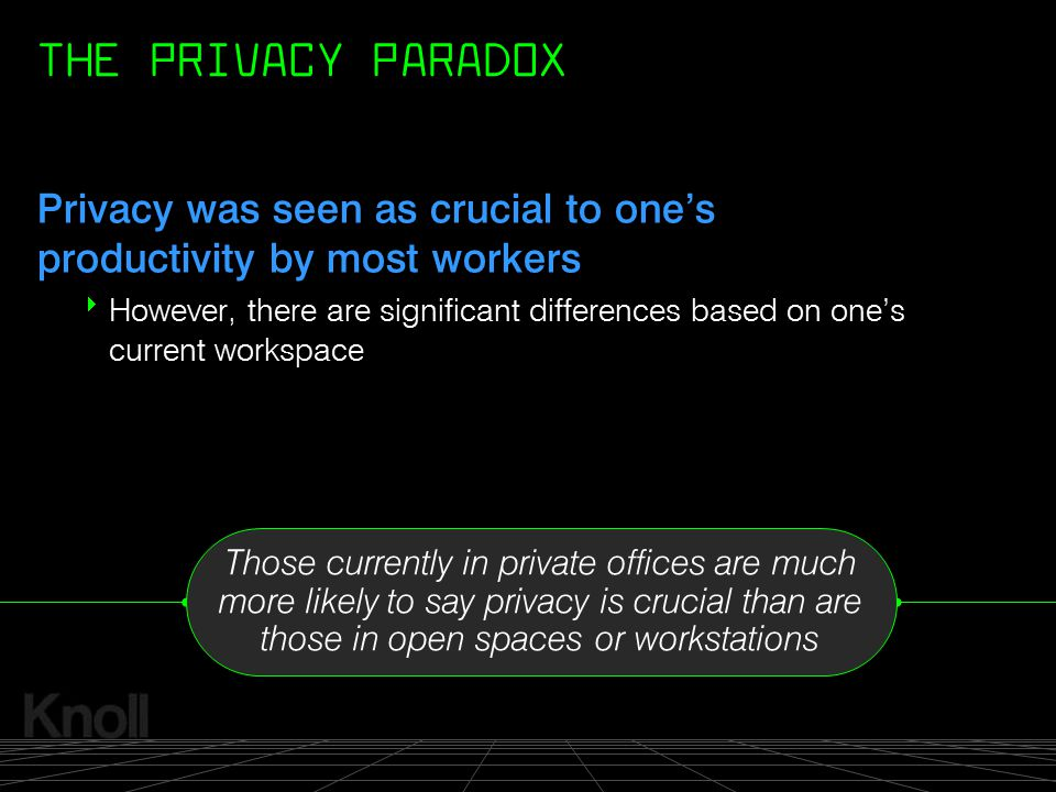 THE PRIVACY PARADOX Privacy was seen as crucial to one's productivity by most workers.
