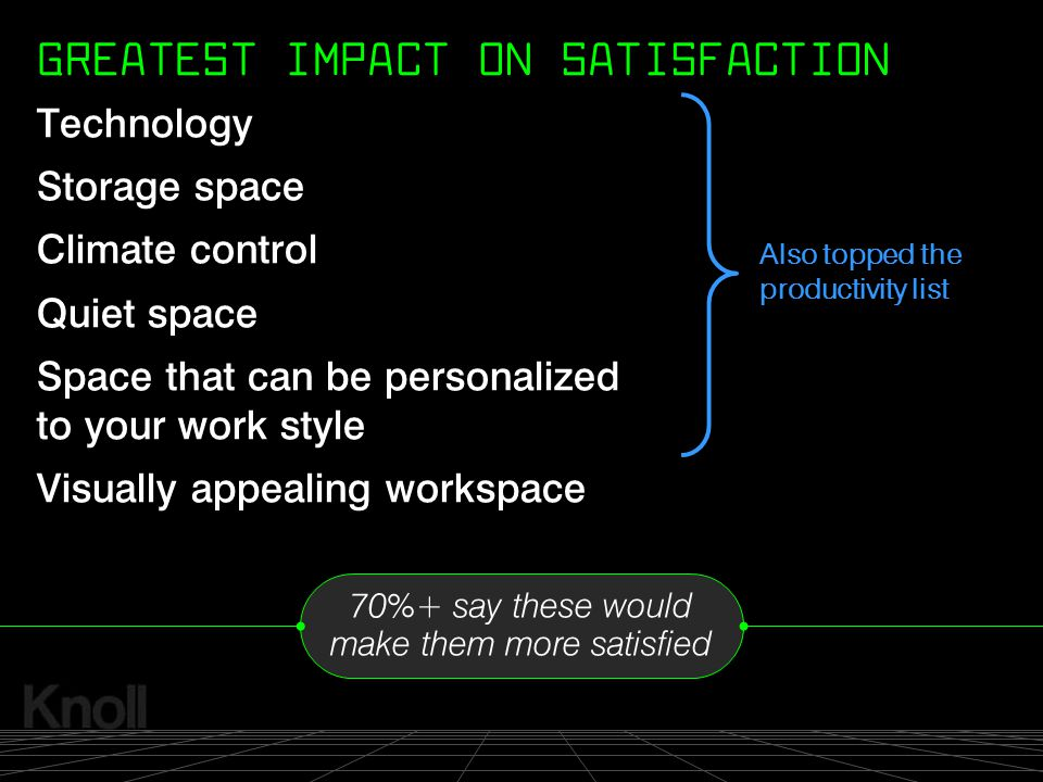 GREATEST IMPACT ON SATISFACTION