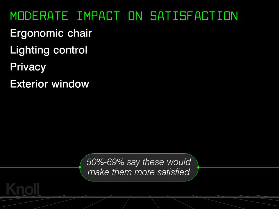 MODERATE IMPACT ON SATISFACTION