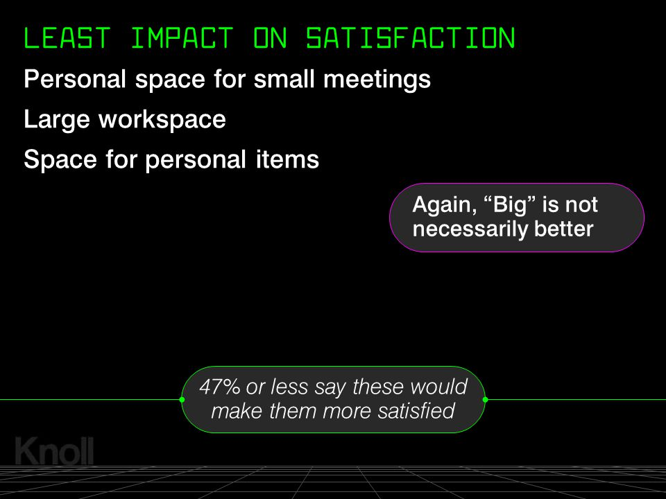 LEAST IMPACT ON SATISFACTION