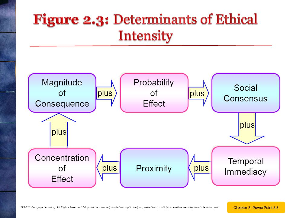 Figure 2.3: Determinants of Ethical Intensity