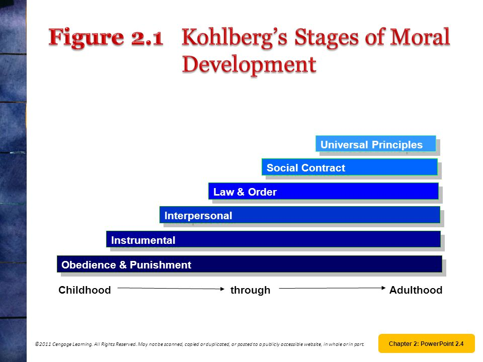 Figure 2.1 Kohlberg's Stages of Moral Development