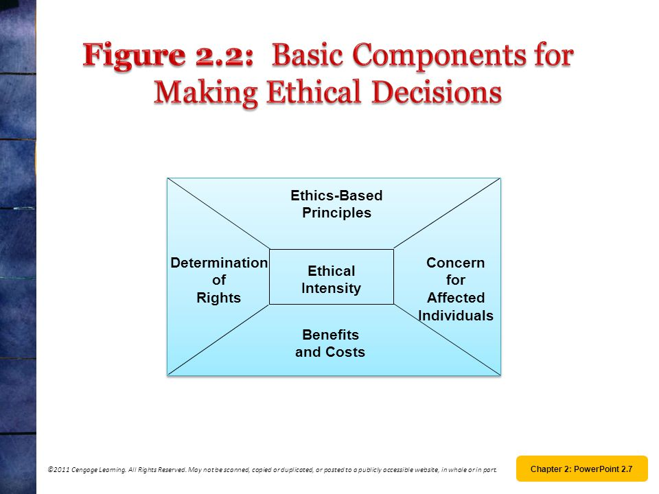 Ethics-Based Principles Concern for Affected Individuals