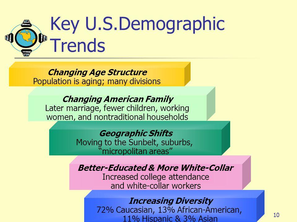 Key U.S.Demographic Trends