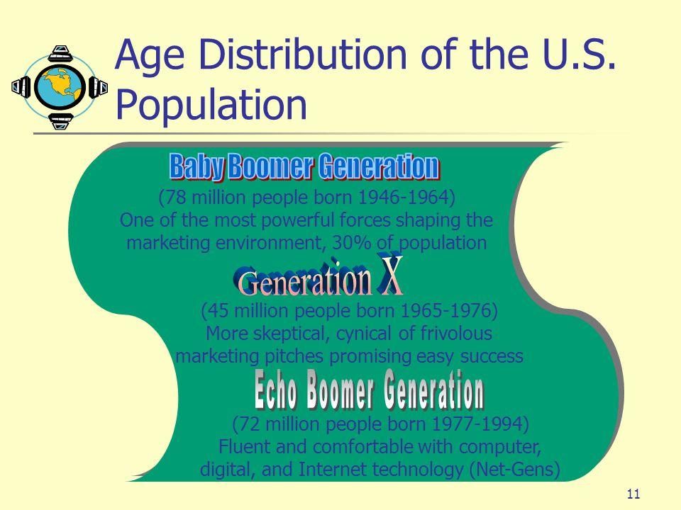 Age Distribution of the U.S. Population