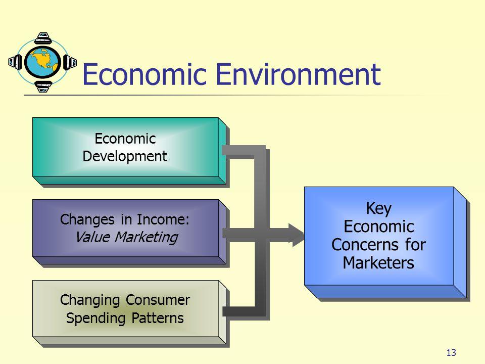 Economic Environment Key Concerns for Marketers Economic Development