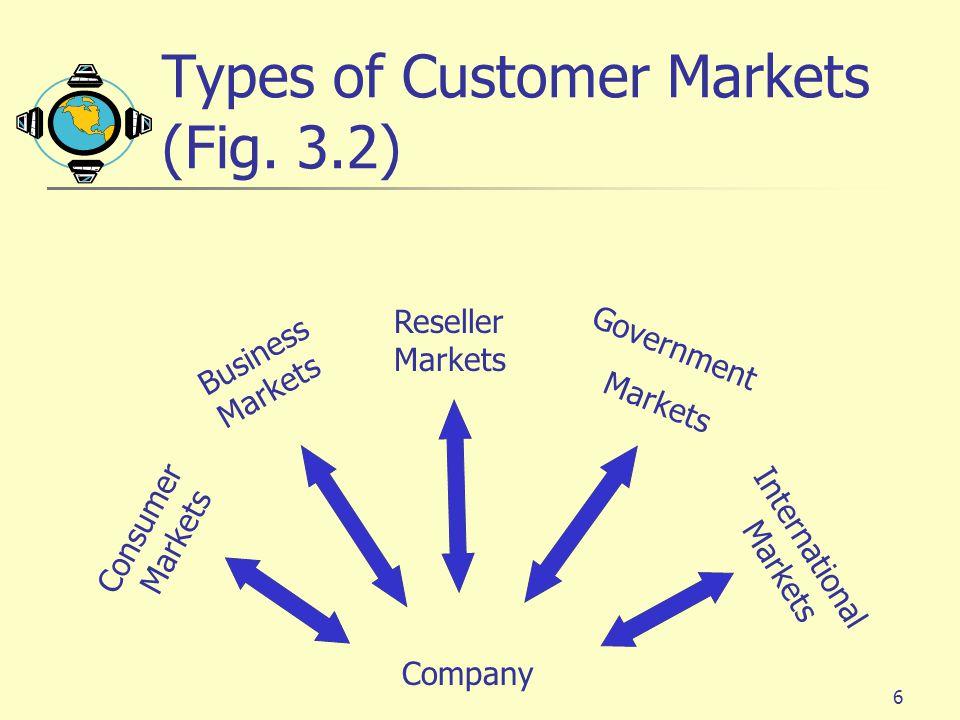 Types of Customer Markets (Fig. 3.2)