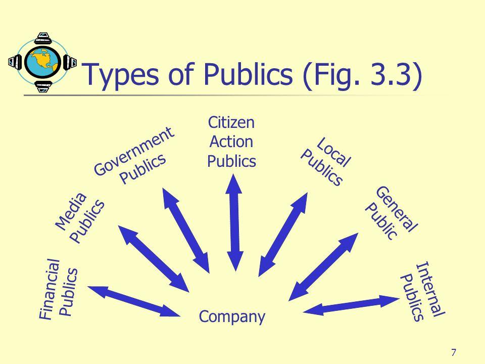 Types of Publics (Fig. 3.3) Citizen Action Government Publics Local