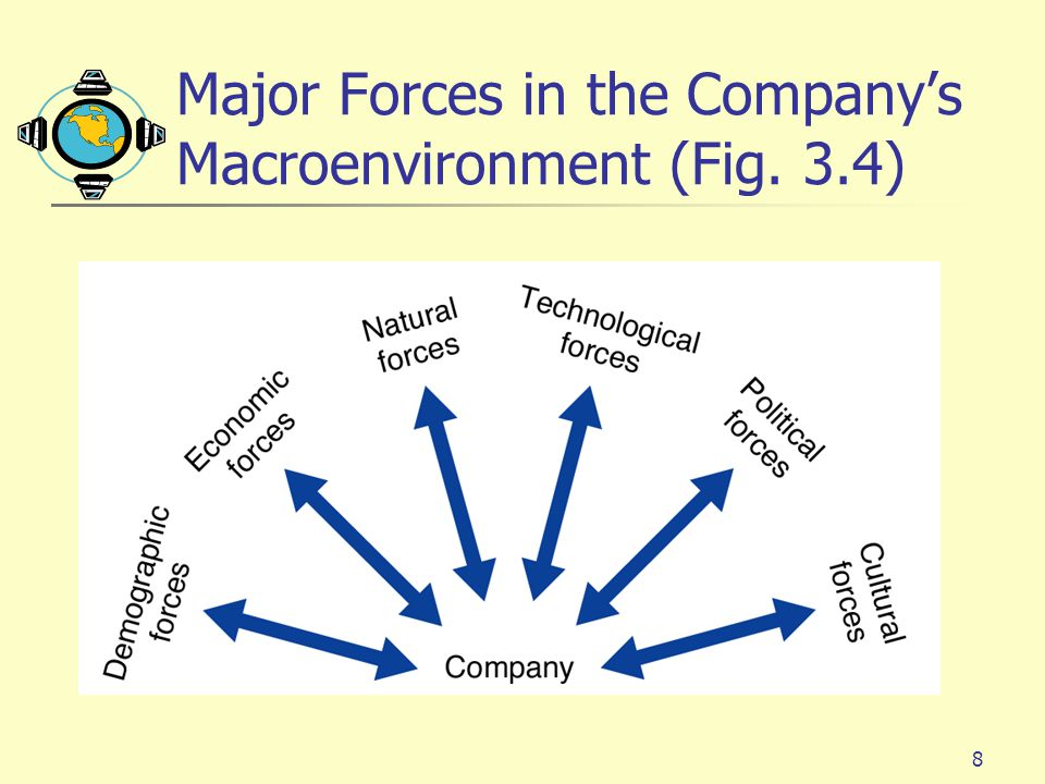 Major Forces in the Company's Macroenvironment (Fig. 3.4)