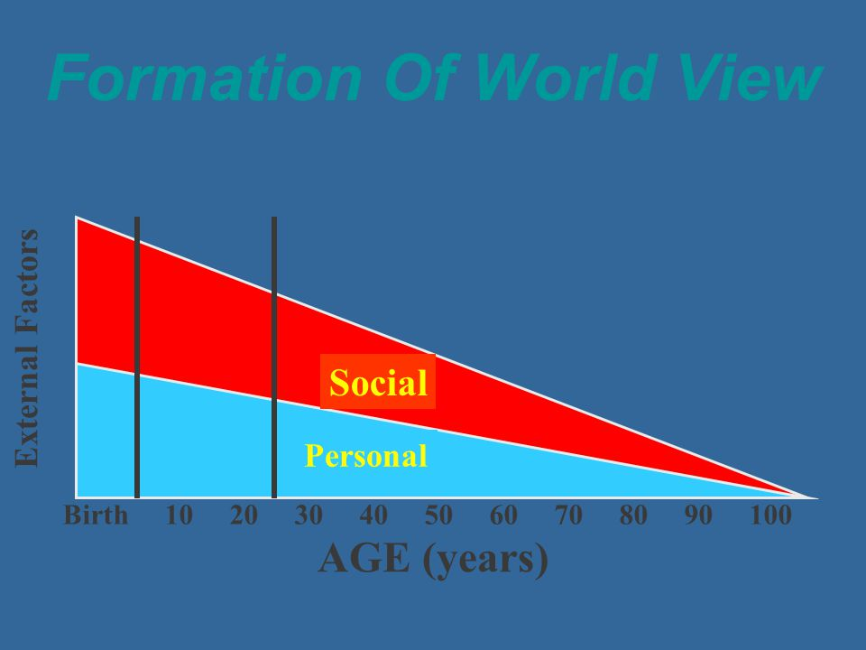Formation Of World View