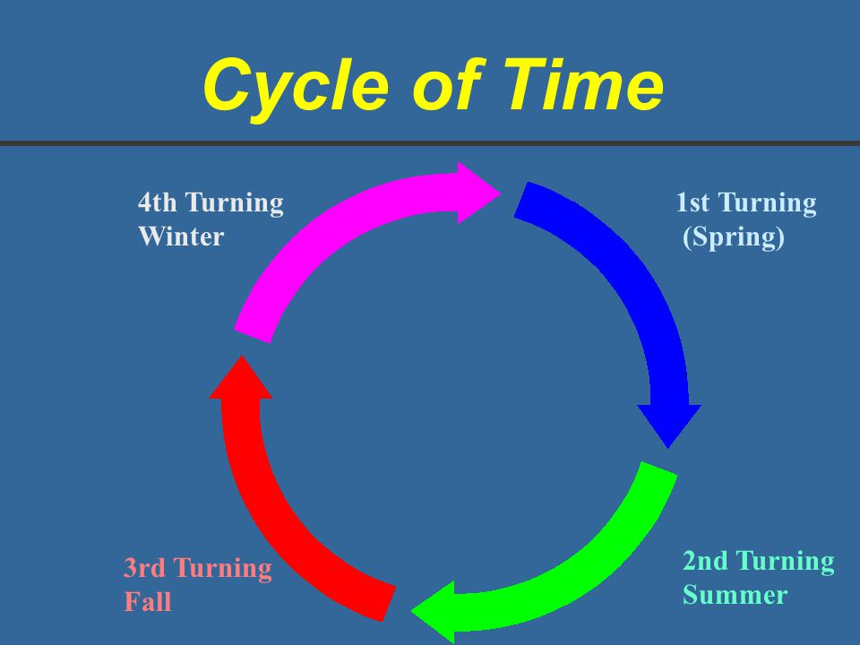 Cycle of Time 4th Turning Winter 1st Turning (Spring) 2nd Turning