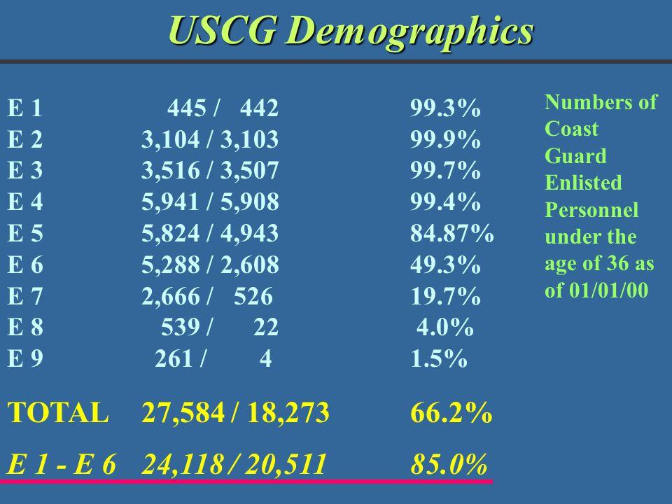 USCG Demographics TOTAL 27,584 / 18,273 66.2%