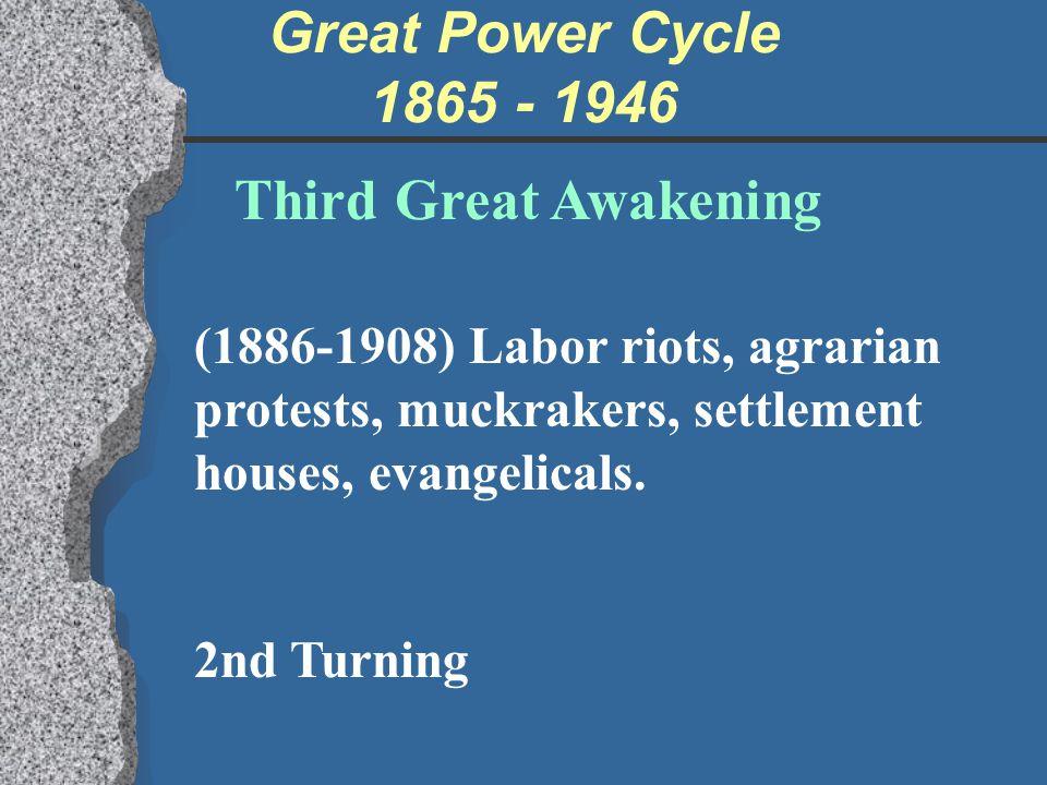Great Power Cycle 1865 - 1946 Third Great Awakening