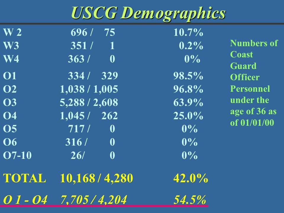 USCG Demographics TOTAL 10,168 / 4,280 42.0%