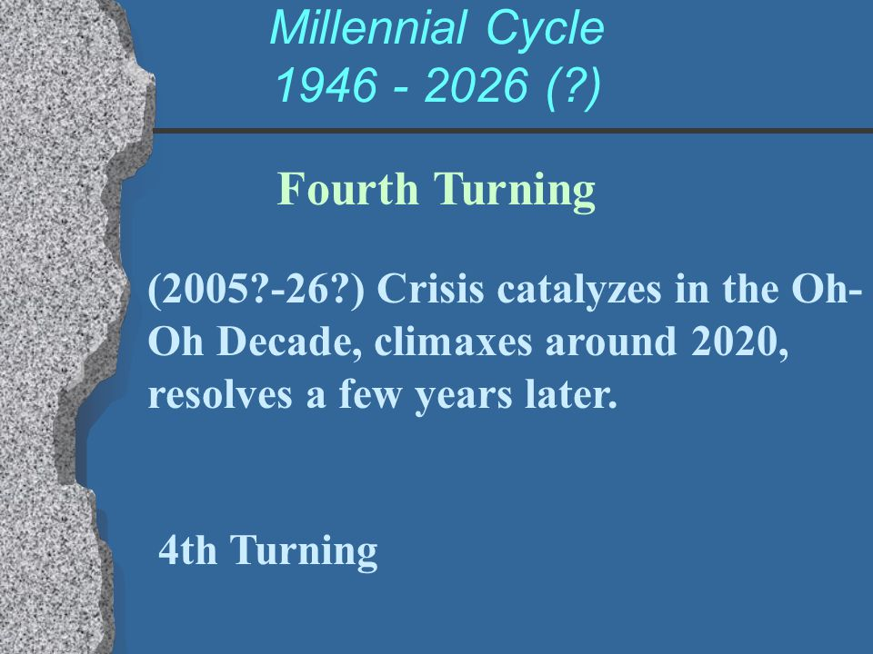 Millennial Cycle 1946 - 2026 ( ) Fourth Turning