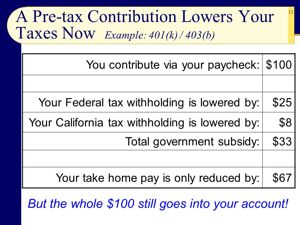 A Pre-tax Contribution Lowers Your Taxes Now Example: 401(k) / 403(b)