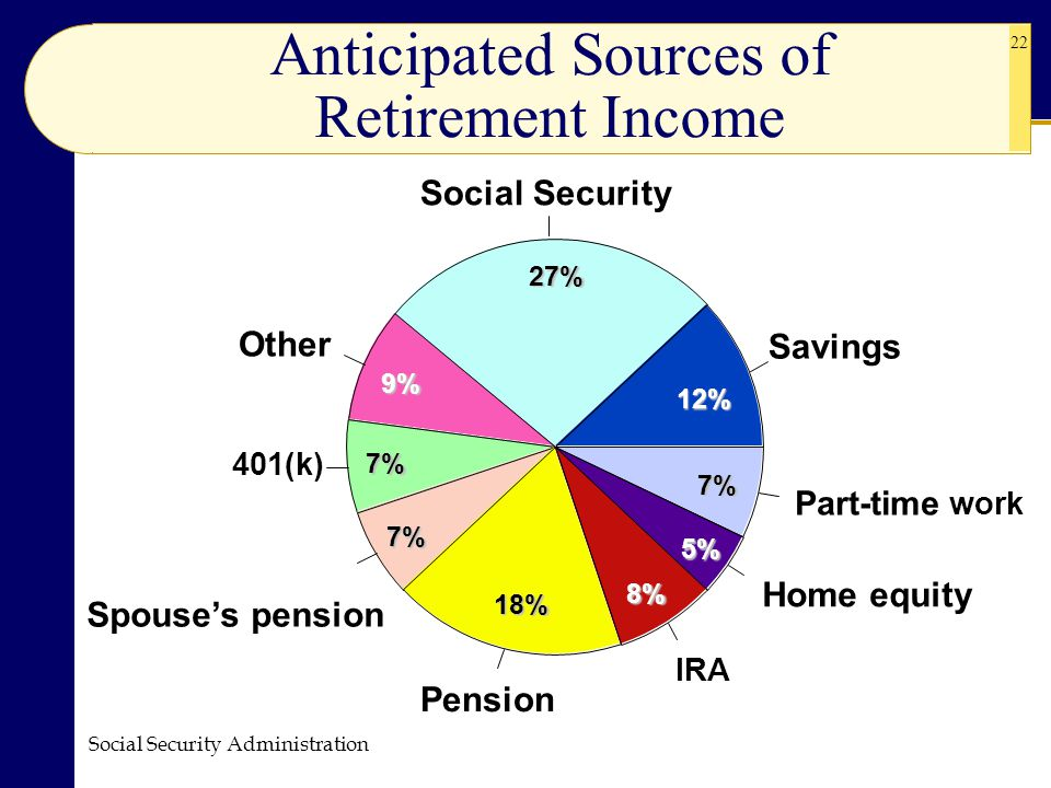 Anticipated Sources of Retirement Income