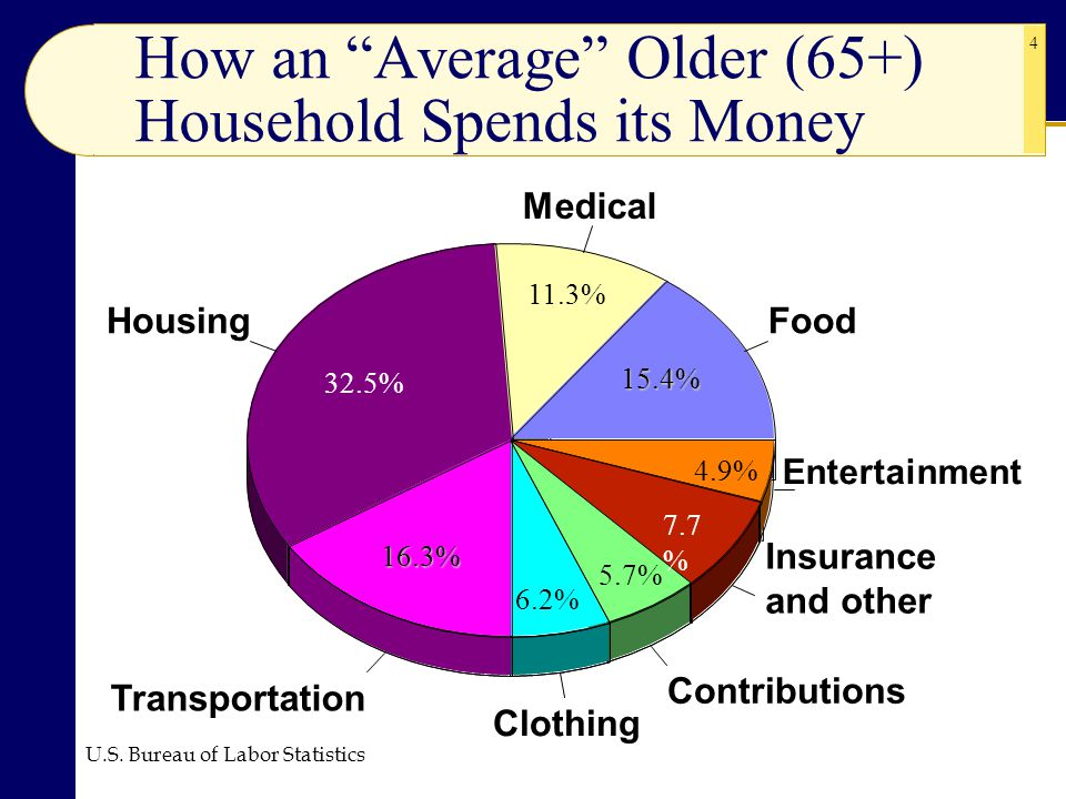 How an Average Older (65+) Household Spends its Money