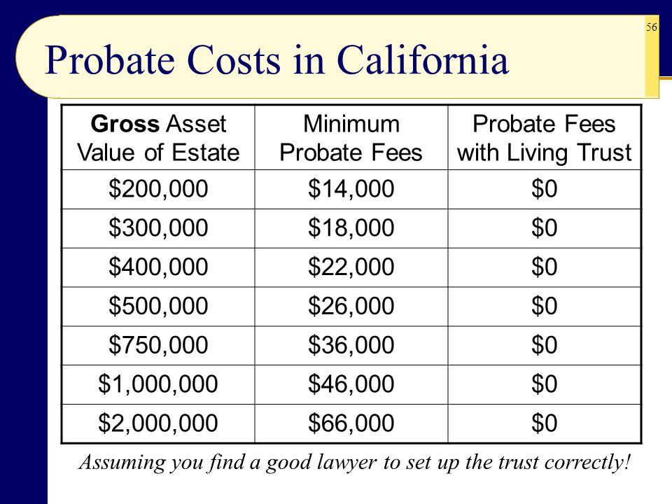 Probate Costs in California