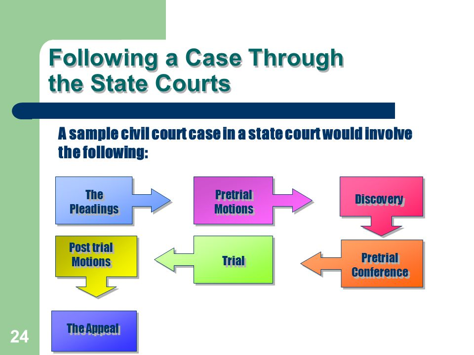 Following a Case Through the State Courts